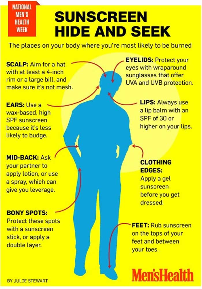 Where to protect yourself with sunscreen